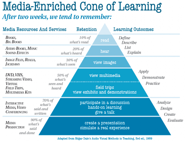 Media-Enriched Cone of Learning